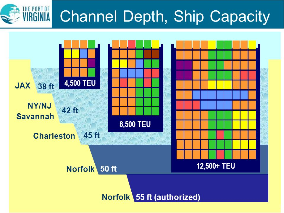 Channel Depth, Ship Capacity