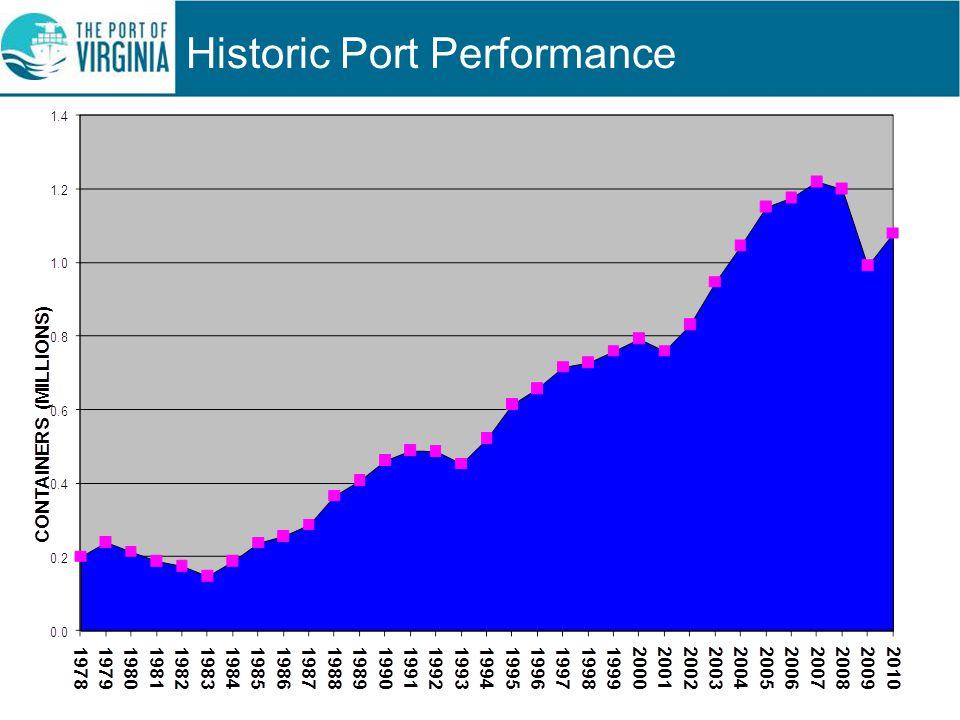 Historic Port Performance