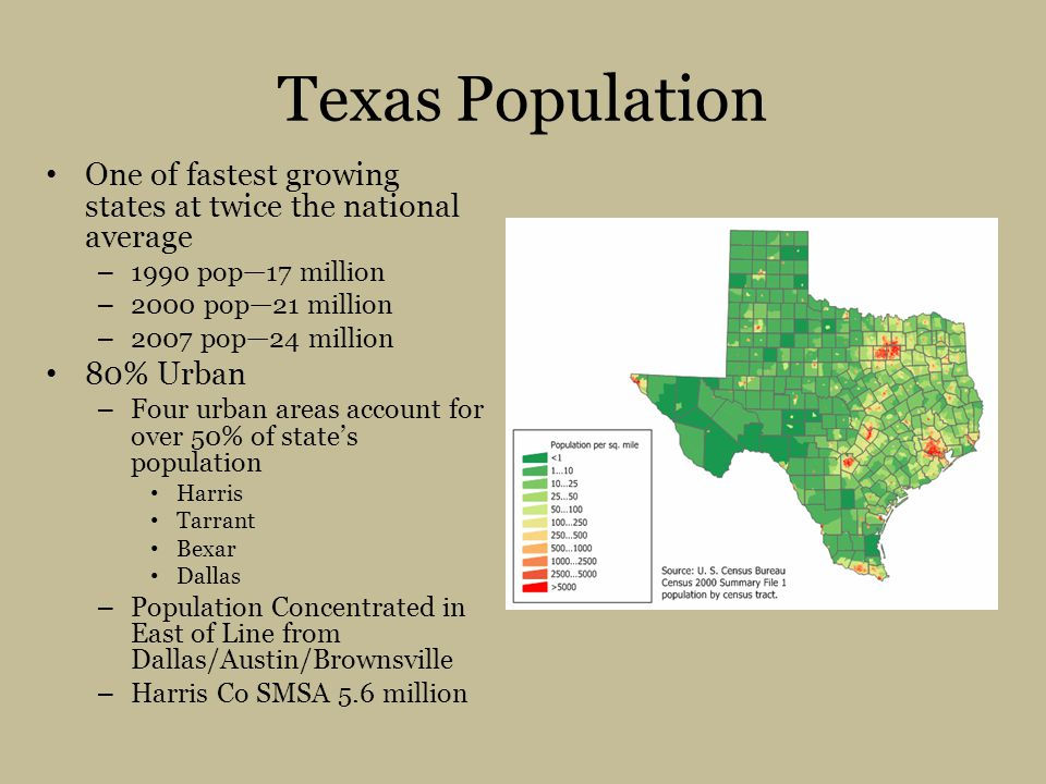 Texas Population One of fastest growing states at twice the national average. 1990 pop—17 million.