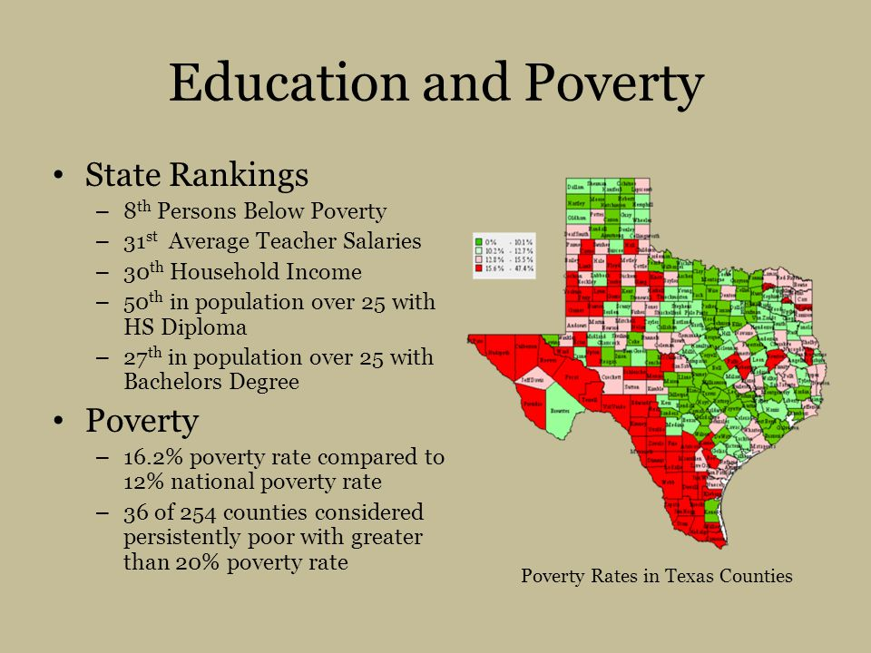 Poverty Rates in Texas Counties