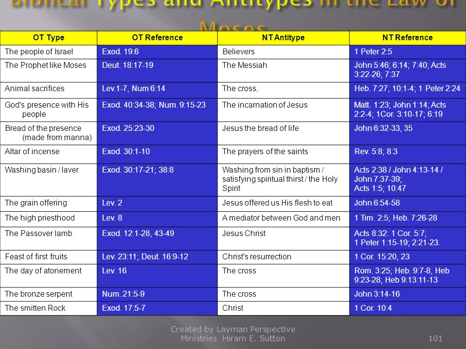 Biblical Types and Antitypes in the Law of Moses