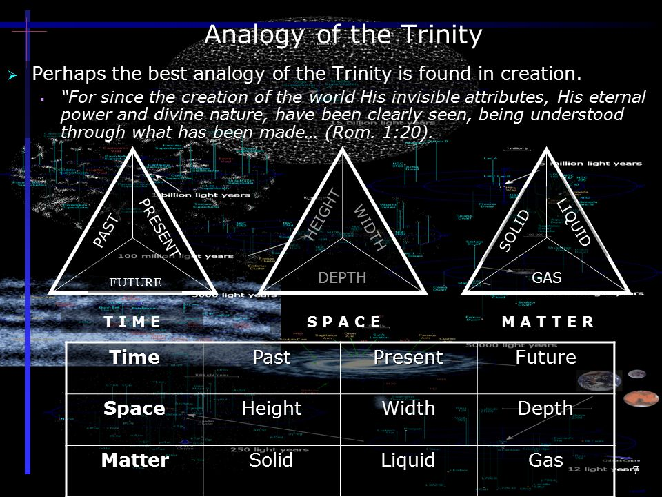 Analogy of the Trinity Perhaps the best analogy of the Trinity is found in creation.