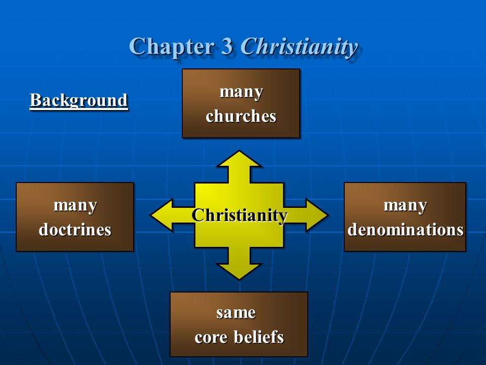 Chapter 3 Christianity many churches Background Christianity many