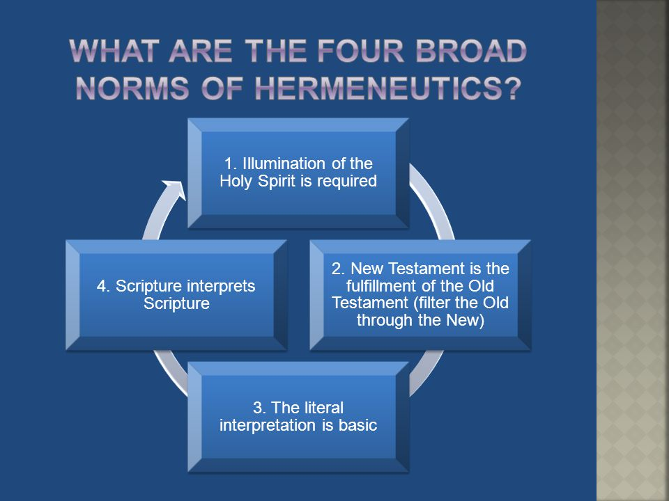 What are the Four broad Norms of hermeneutics
