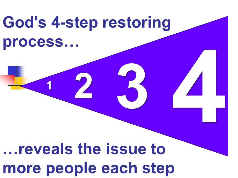God s 4-step restoring process…