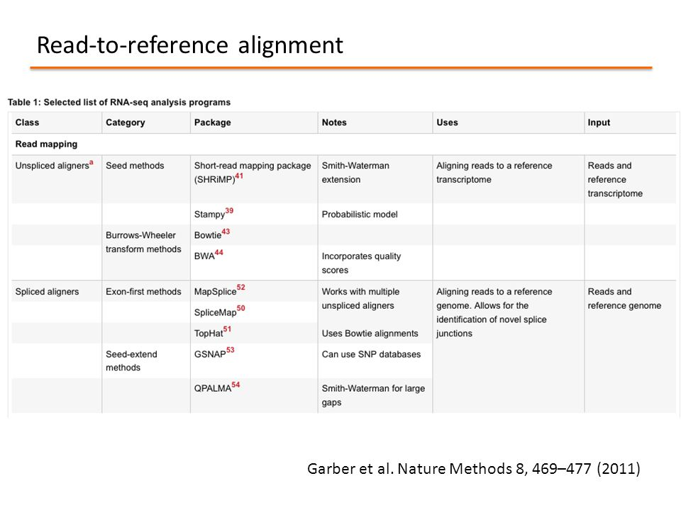 Read-to-reference alignment