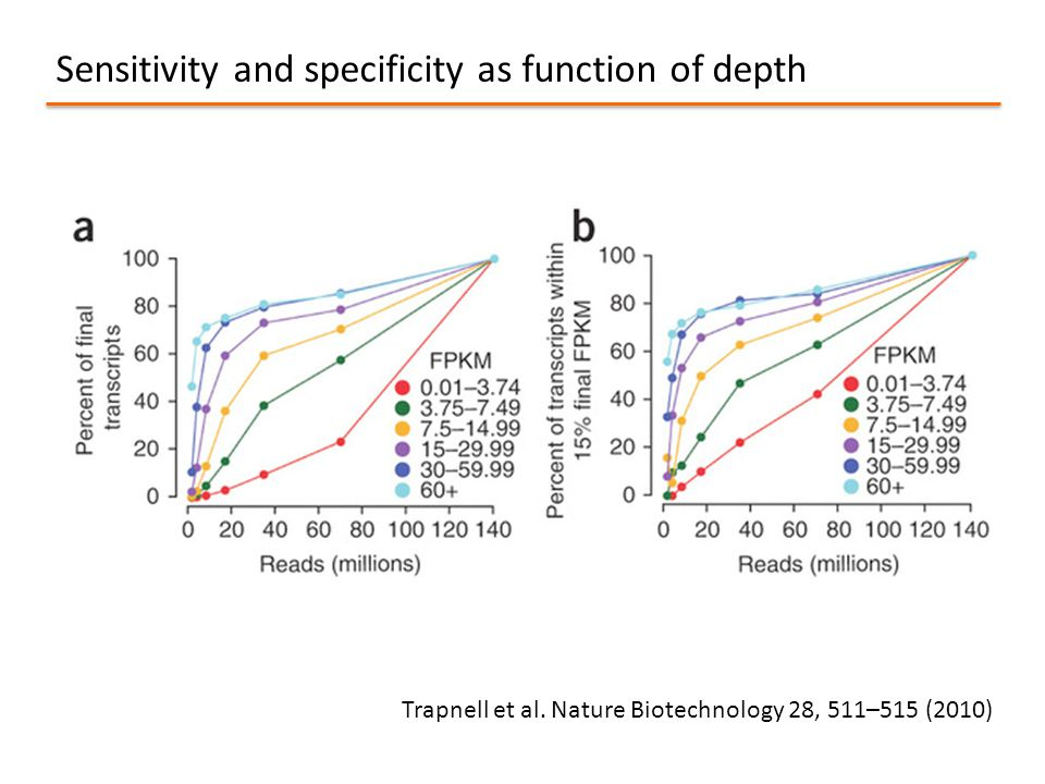 Sensitivity and specificity as function of depth
