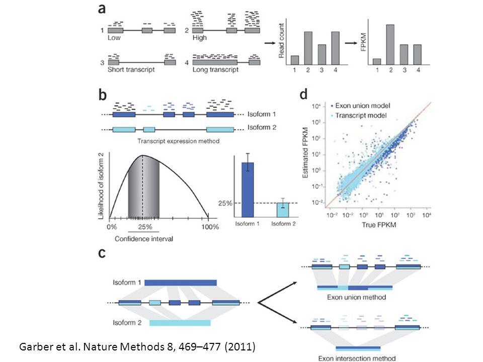 Garber et al. Nature Methods 8, 469–477 (2011)