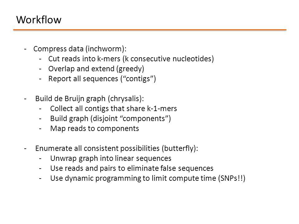 Workflow Compress data (inchworm):