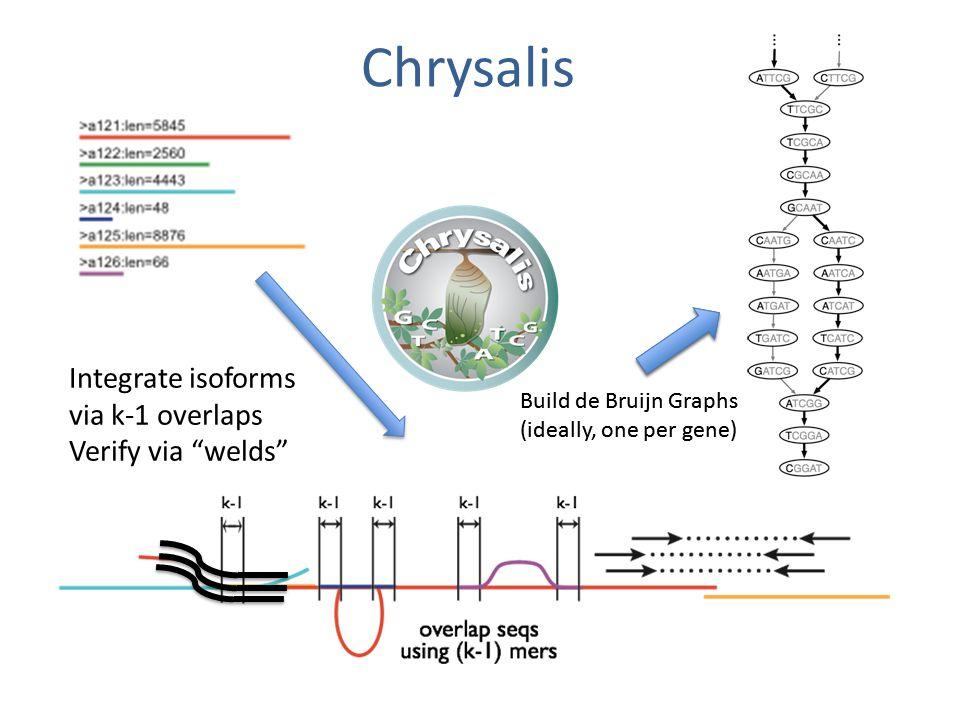 Chrysalis Integrate isoforms via k-1 overlaps Verify via welds