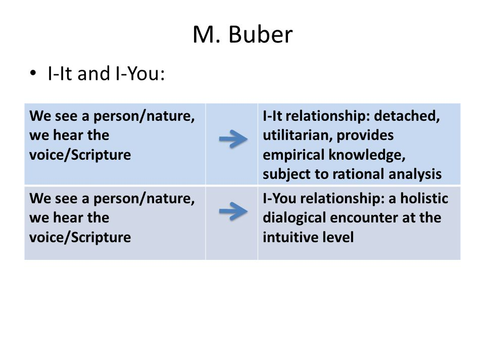 M. Buber I-It and I-You: We see a person/nature, we hear the voice/Scripture.