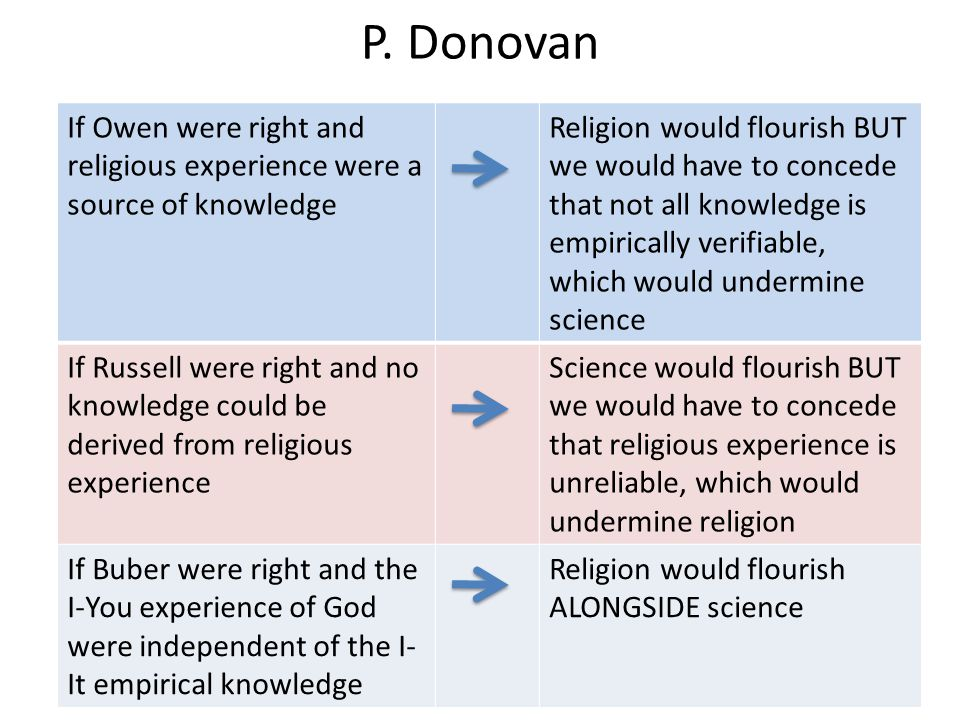 P. Donovan If Owen were right and religious experience were a source of knowledge.