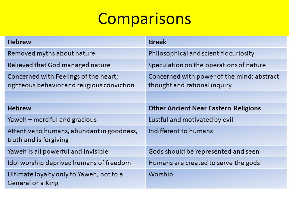 Comparisons Hebrew Greek Removed myths about nature