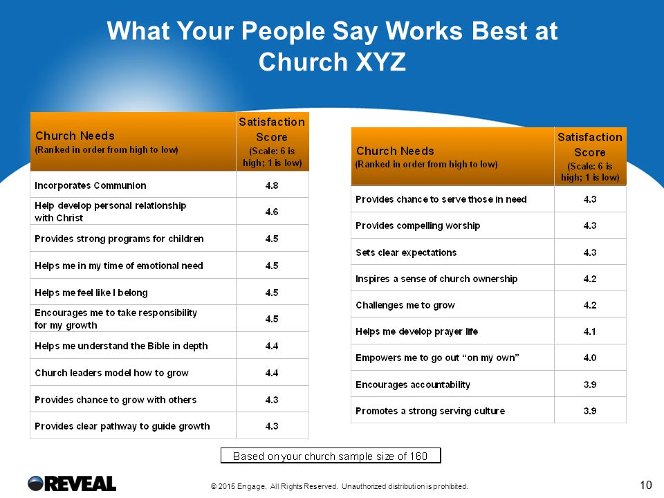 What Your People Say are the Top Five Priorities for Church XYZ