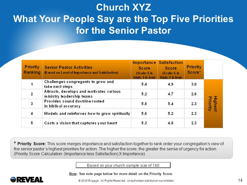 Overall Satisfaction with the Church's Role in Spiritual Growth and the Senior Pastor