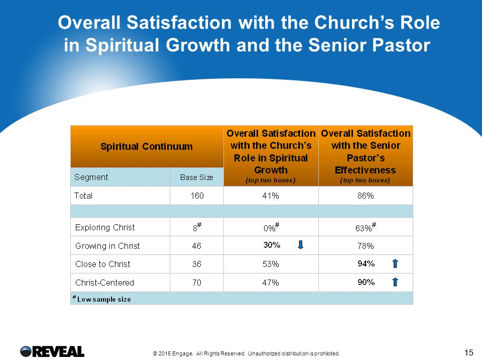 REVEAL's Spiritual Growth Report for