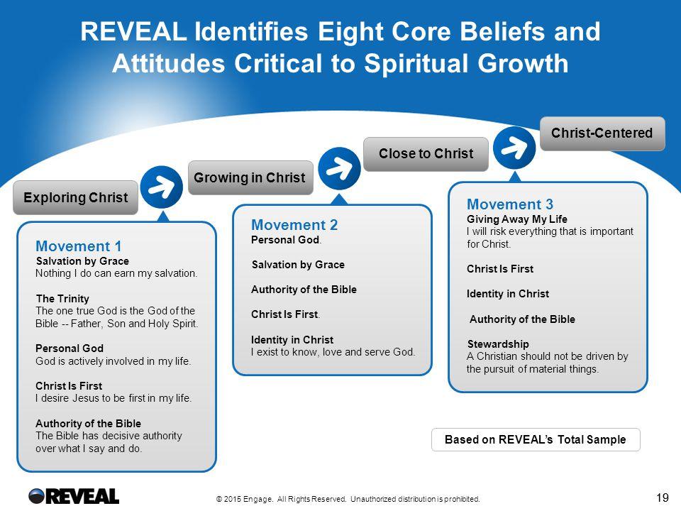 Spiritual Beliefs and Attitudes
