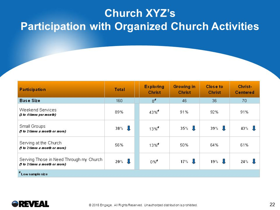 Satisfaction with Organized Church Activities