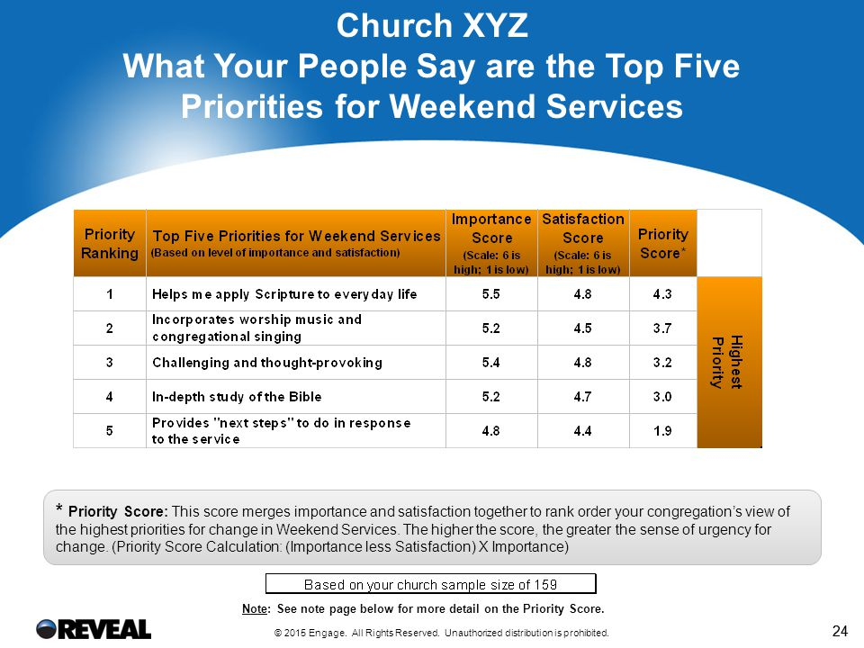 What Your People Say are the Top Five Priorities for Small Groups