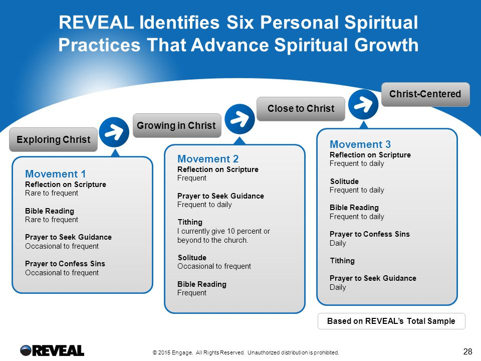 Personal Spiritual Practices