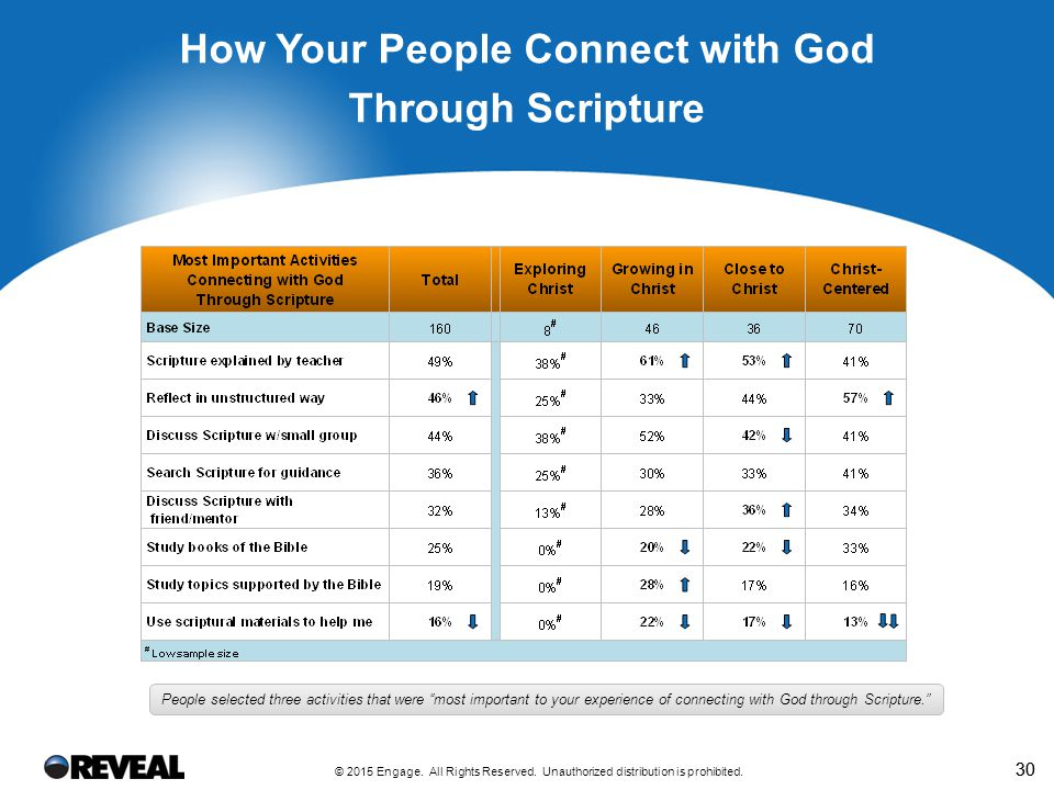How Your People Connect with God