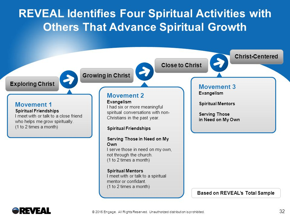 Church XYZ's Participation in Key Spiritual Activities With Others
