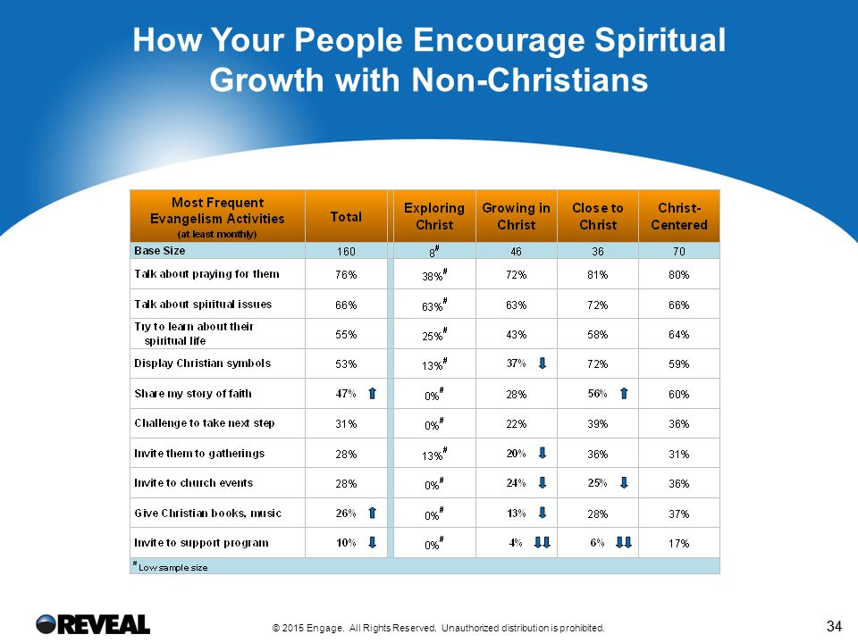 Across All Churches Surveyed, We Found Two Major Categories of Barriers to Spiritual Growth