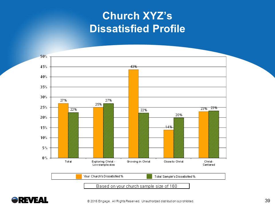 Church XYZ What Your Dissatisfied People Say Are the Top Priorities for Your Church.