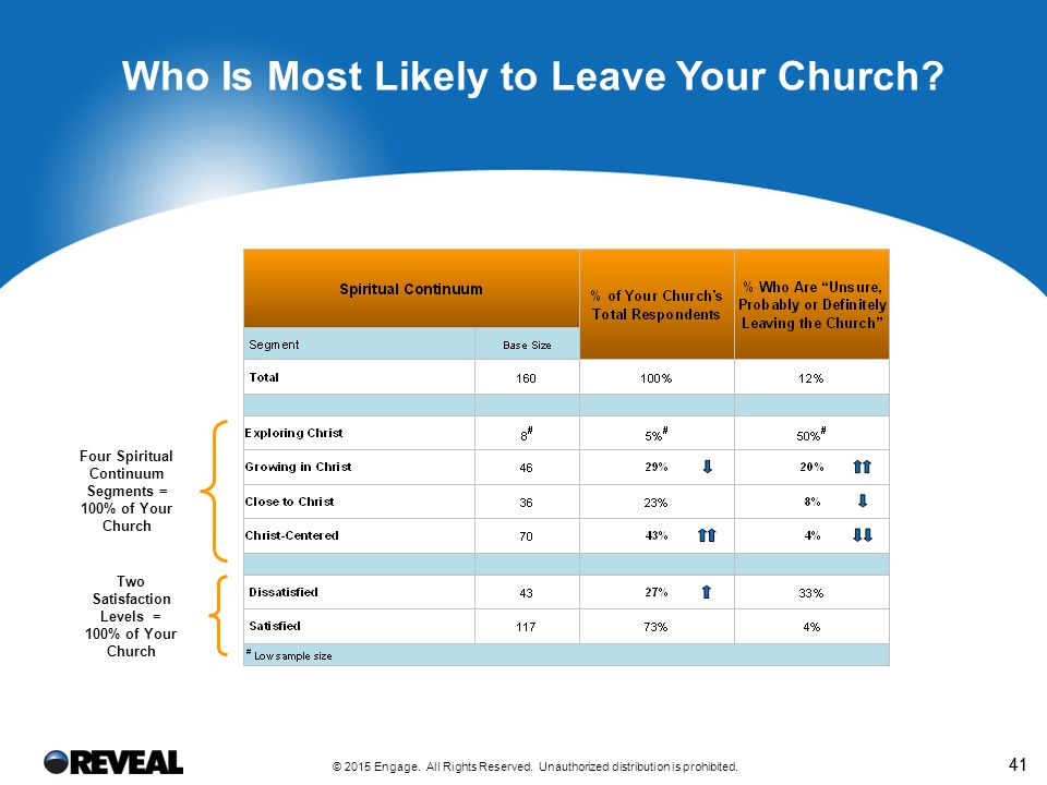 Top Five Reasons Why People Say They May Leave Church XYZ