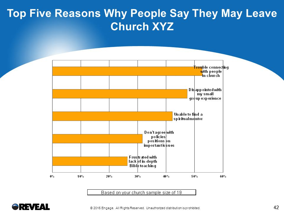 Overlap Between Stalled and Dissatisfied for Church XYZ