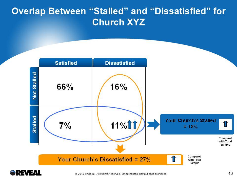 REVEAL Spiritual Vitality Index for Church XYZ