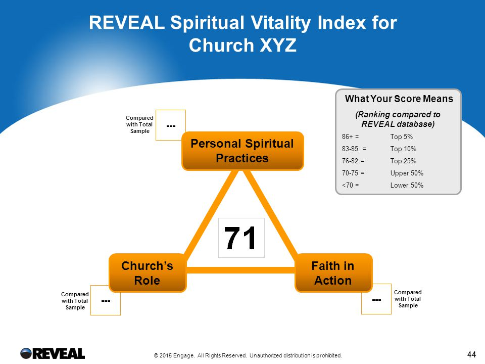 Spiritual Vitality Index Observations for
