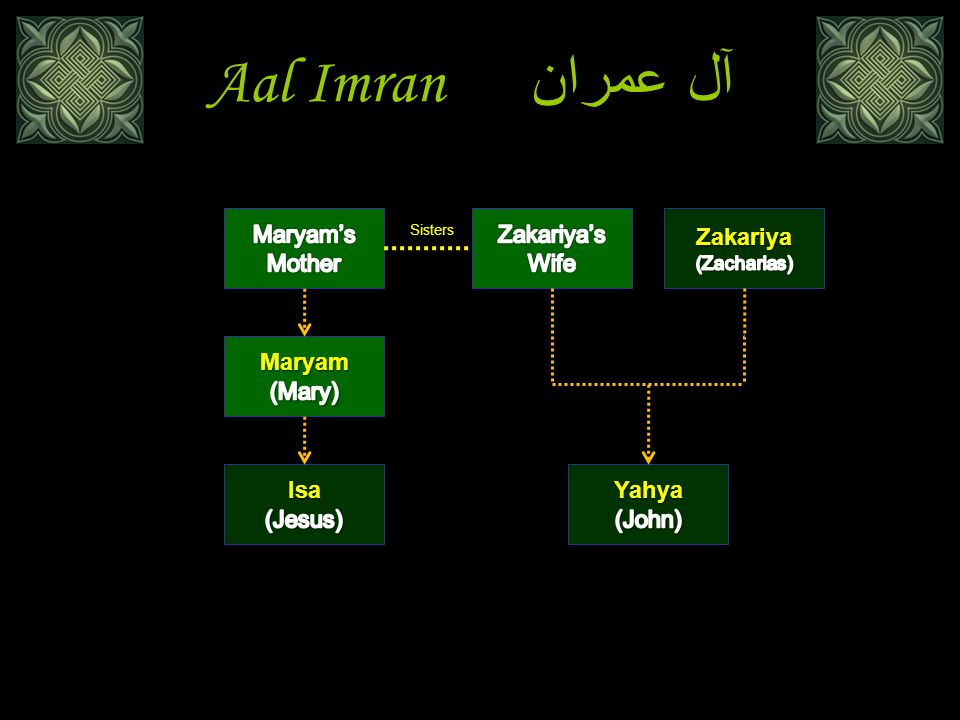 Aal Imran آل عمران Maryam's Mother Zakariya's Wife Zakariya Maryam