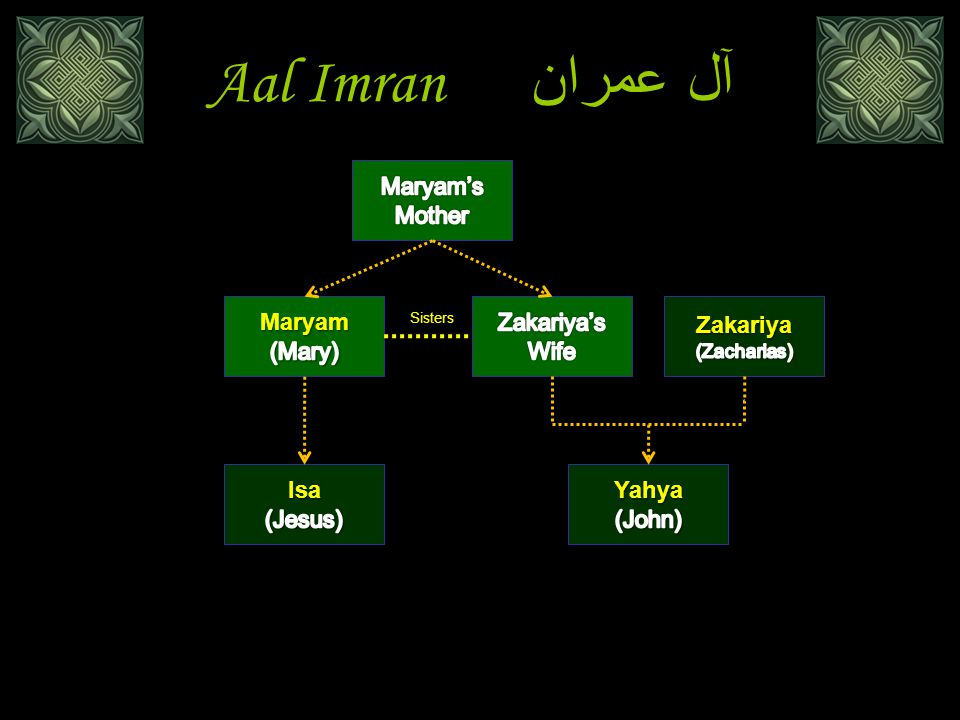 Aal Imran آل عمران Maryam's Mother Maryam (Mary) Zakariya's Wife