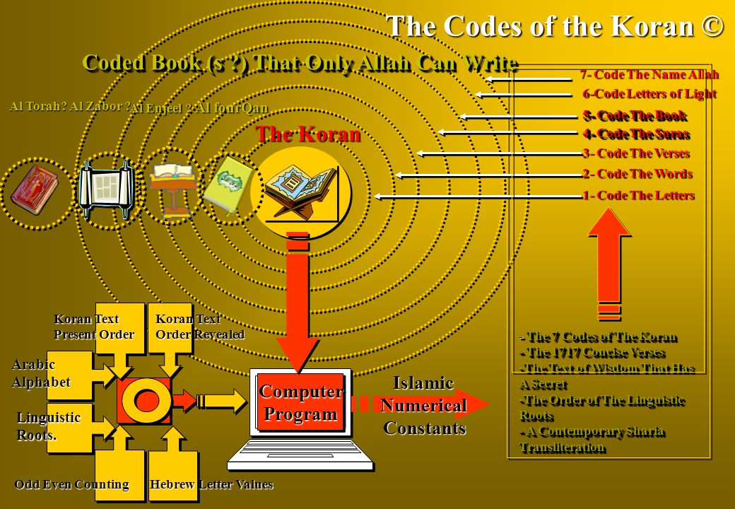The Codes of the Koran © Coded Book (s ) That Only Allah Can Write