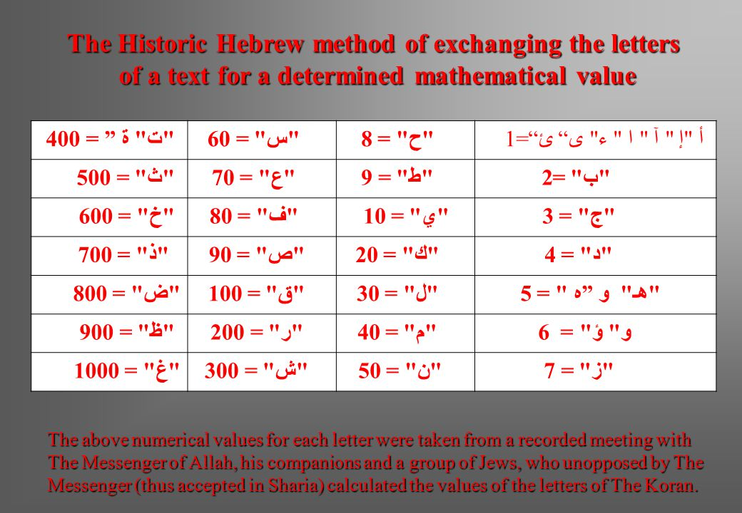The Historic Hebrew method of exchanging the letters
