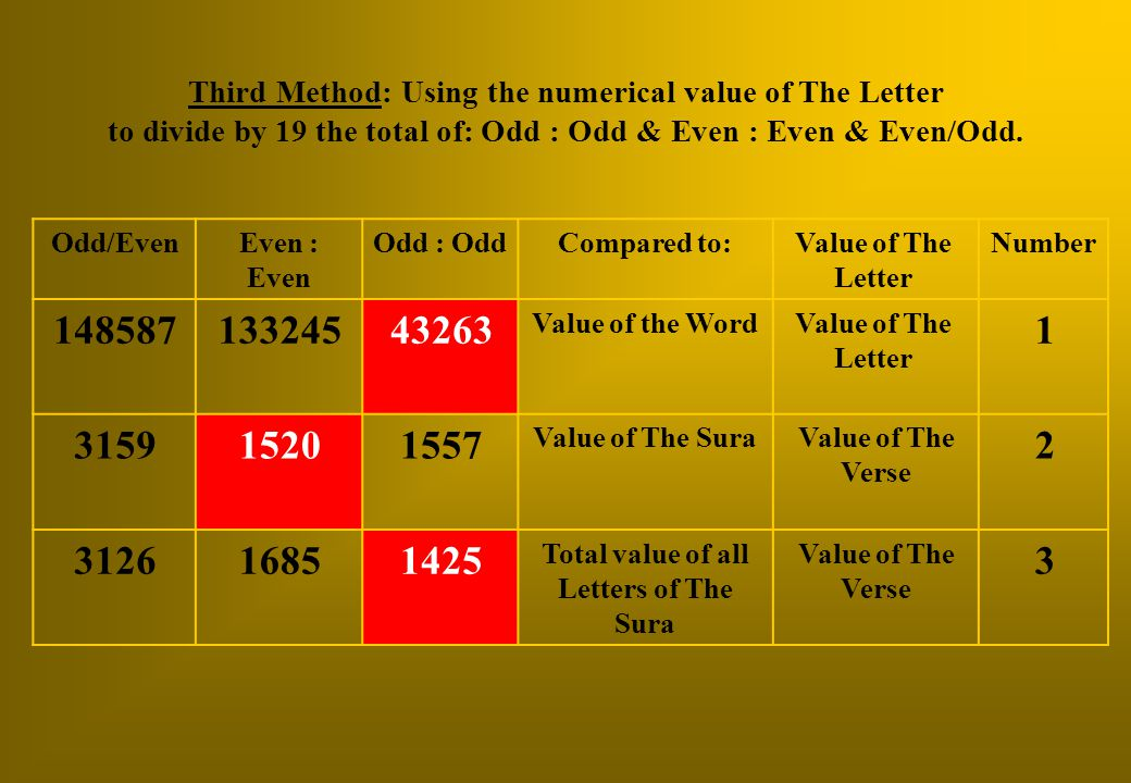 Third Method: Using the numerical value of The Letter