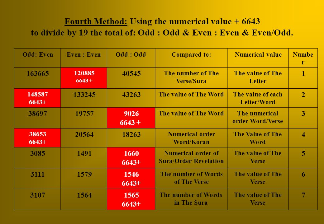Fourth Method: Using the numerical value + 6643