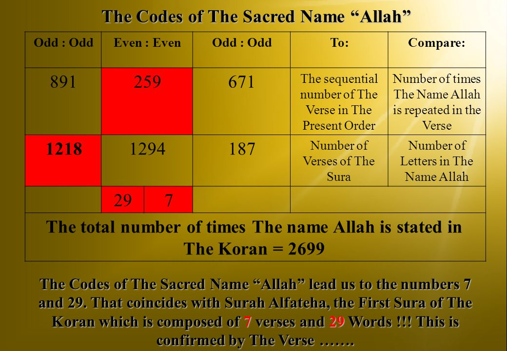 The Codes of The Sacred Name Allah