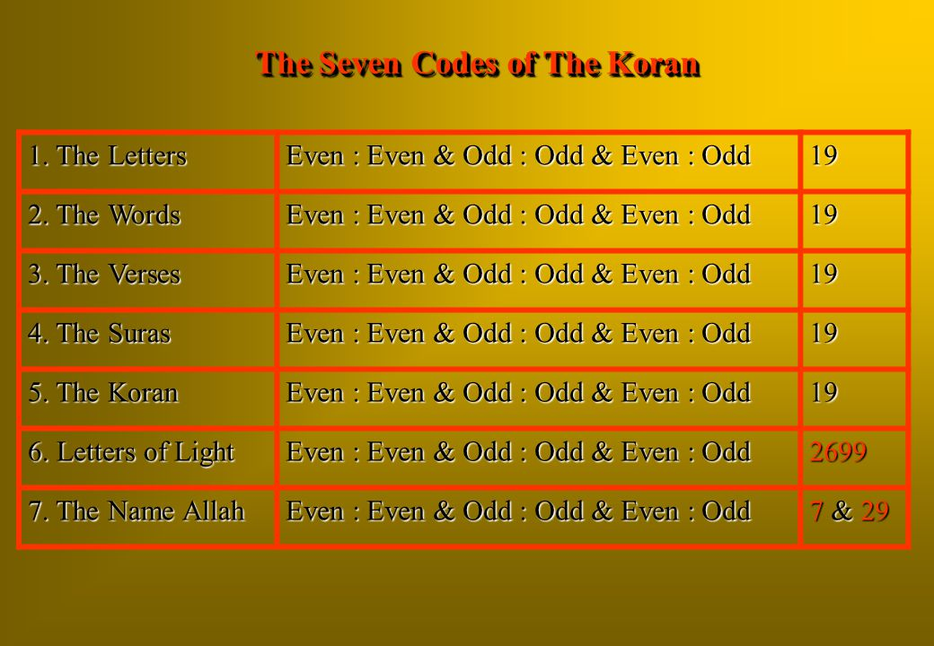 The Seven Codes of The Koran