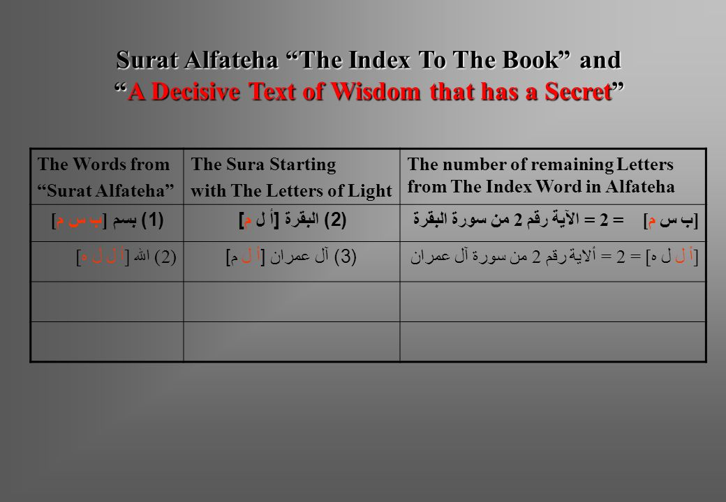 Surat Alfateha The Index To The Book and
