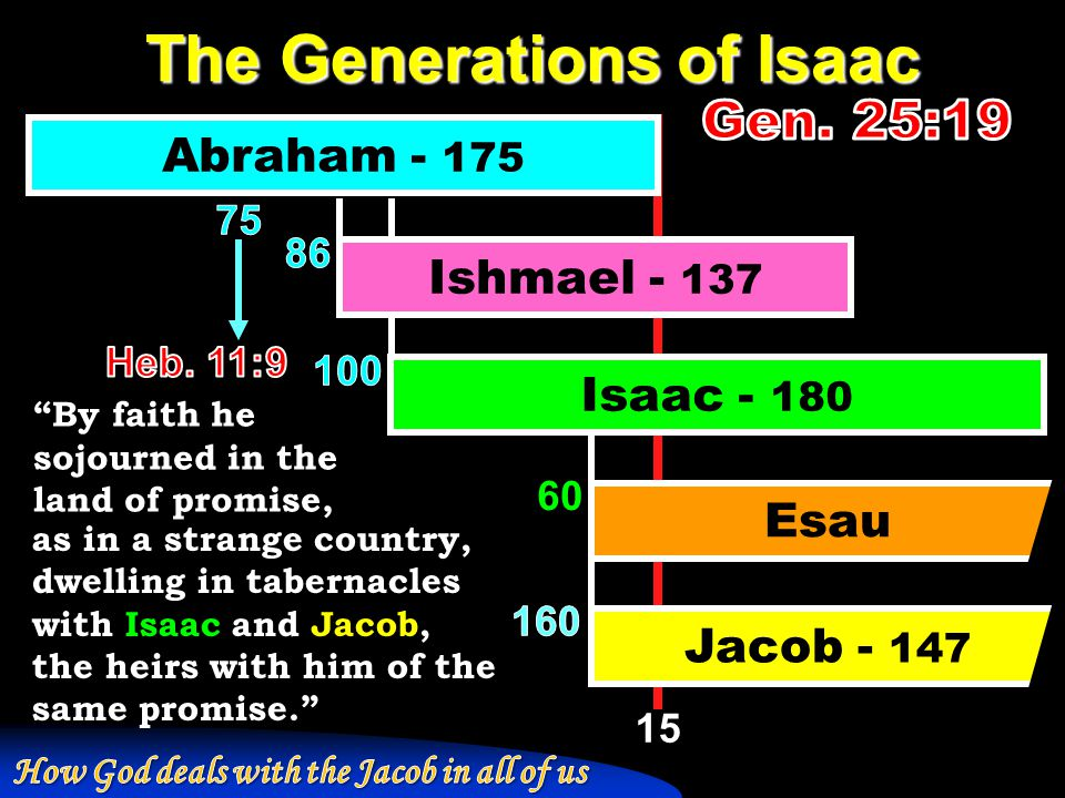 The Generations of Isaac