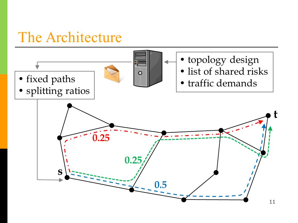 The Architecture t s • topology design • list of shared risks