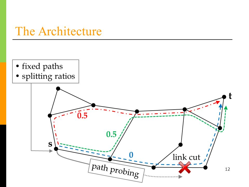 The Architecture t s • fixed paths • splitting ratios 0.5 0.5 link cut