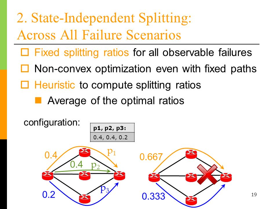 2. State-Independent Splitting: Across All Failure Scenarios
