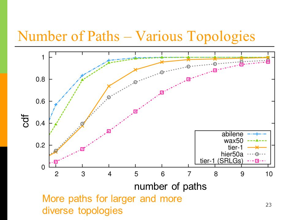 Number of Paths – Various Topologies