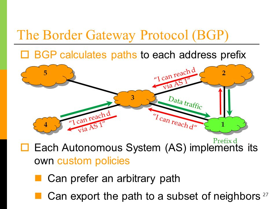 The Border Gateway Protocol (BGP)