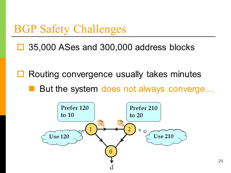 BGP Safety Challenges 35,000 ASes and 300,000 address blocks