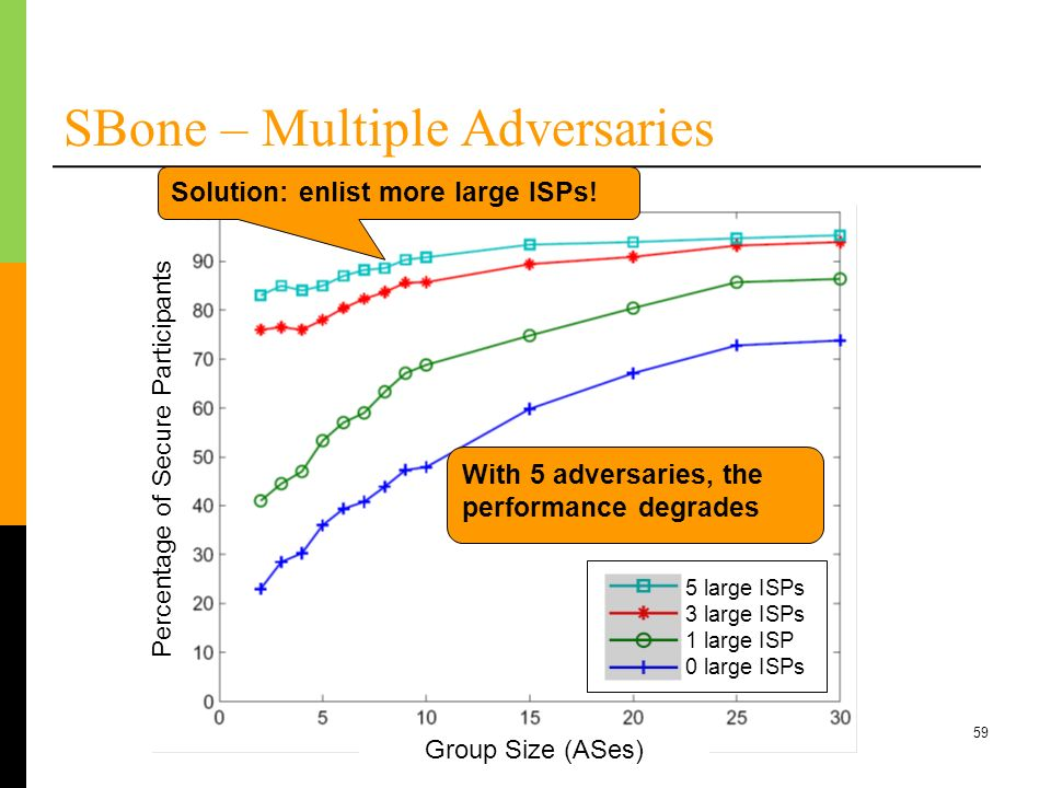 SBone – Multiple Adversaries