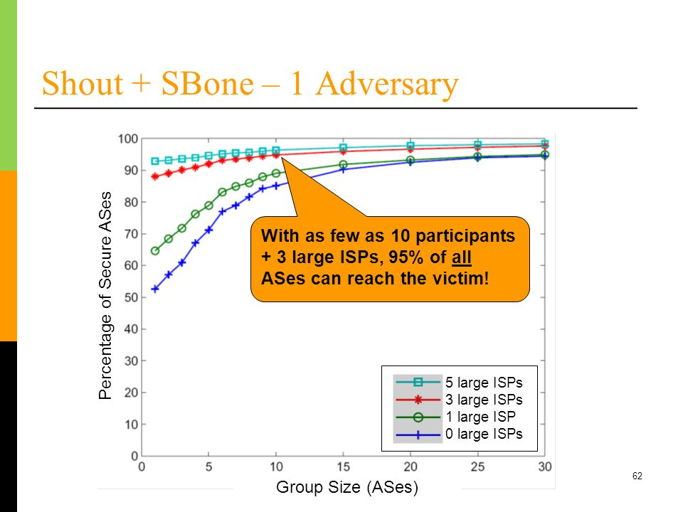 Shout + SBone – 1 Adversary